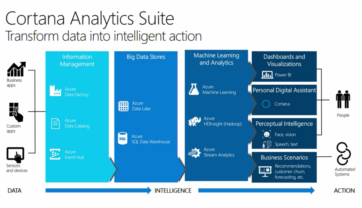 Cortana Analyitic Suite