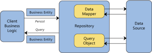 Repository pattern in C#