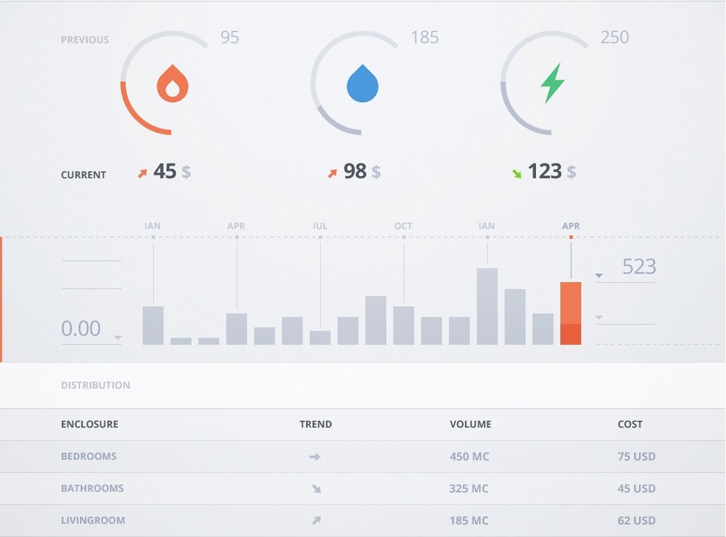 dashboard visualization
